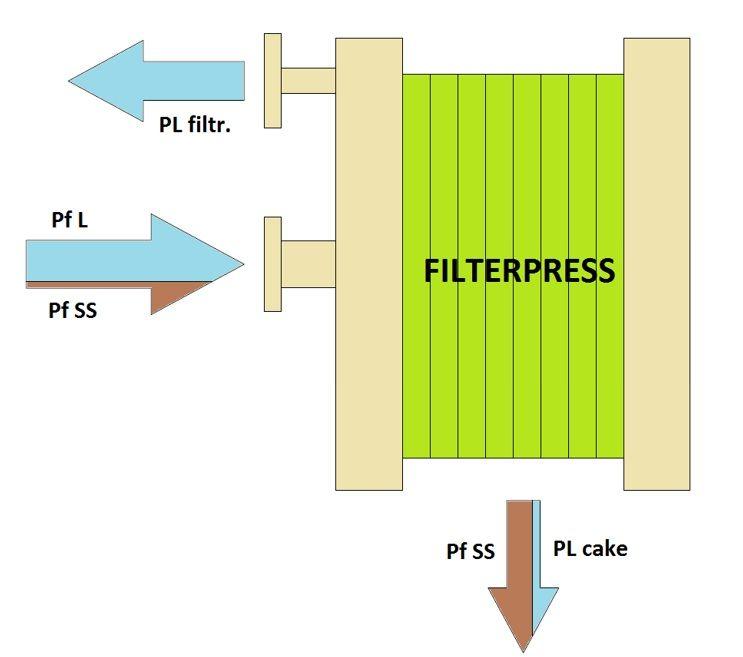 filtropressa-fanghi-dimensionamento