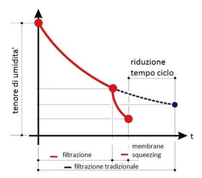 filtropressa-membrana-diagramma