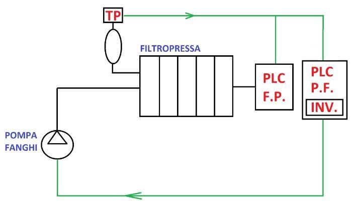 pompe-per-filtropressa-1